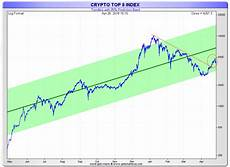 Charts May 2018 Cryptocurrencies A Must See Chart Going Into May 2018