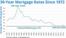 30 Year Mortgage Rates Chart Calculator How Low Can We Go 30 Year Mortgage Rates Chart Tells The