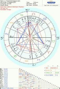 Solar Chart Vs Natal Chart Hurricane Harvey And The Total Solar Eclipse Free Chart