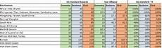 Sq Award Chart Star Alliance Re Examining Krisflyer S Star Alliance Partner Award Chart