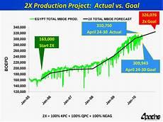 Production Goal Chart Chart 2x Production Project Actual Vs Goal163 000start