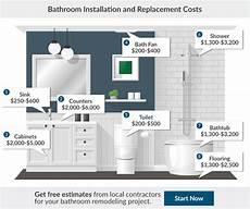 Cost Of Bathroom Renovations 2017 Bathroom Renovation Cost Bathroom Remodeling Cost