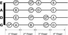 C Major Violin Finger Chart Pin On The Violin