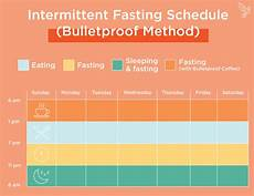 Intermittent Fasting Chart The Complete Intermittent Fasting Guide For Beginners
