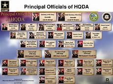 Peo Iew S Organization Chart 2018 Hqda Introductory Brief To The Eitf