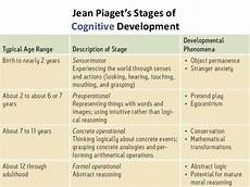 Stage Chart Piaget S Eras And Stages Of Physical Cognitive Development