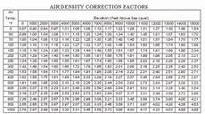 Mass Air Flow Chart Air Flow Air Systems Pressure And Fan Performance