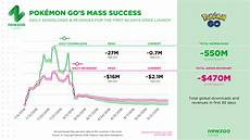 Pokemon Go Popularity Chart 2017 Analysis Of Pok 233 Mon Go A Success Two Decades In The Making