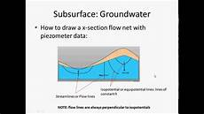 Flow Net Pre Lecture Groundwater Flow Nets Youtube