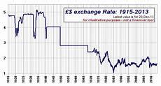 Sterling Us Dollar Exchange Rate Chart British Pound History Exchange Rate Currency Exchange Rates