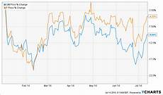 Unicredit Stock Price Chart These Dividend Growth Stocks Are Bargains Right Now