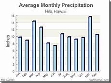 Hilo Hawaii Tide Chart Climate In Hilo Hawaii