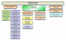 Penn State Org Chart Identityservices Organization Identity And Access