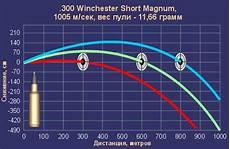 300 Wsm Ballistics Chart 300 Win Mag Vs 300 Wsm Ballistics Chart