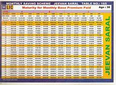 Lic Jeevan Saral Maturity Amount Chart Mr Vishal Patil Lic Incurance Advisor Kundal