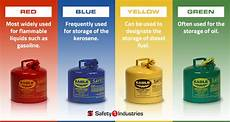 Gasoline Color Chart Fuel Storage Cans Getting The Color Right