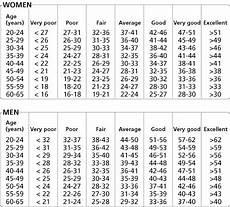 Vo2max Chart Running Measuring Your Vo2 Max Men S Running Uk