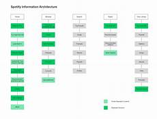 Information Architecture Spotify Ux Analysis And Redesign Prototyping From Ux To