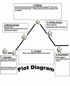 Plot Diagram Quiz 15 Plot Diagram Template Sample Example Format