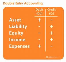 Accounting Debit And Credit Chart What Is A General Ledger Aplos