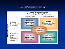 Five Generic Competitive Strategies Generic Competitive Strategy