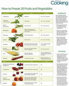 Freezing Foods Chart This Helpful Chart Details How To Freeze 20 Fruits And