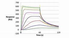 Surface Plasmon Resonance Surface Plasmon Resonance John Innes Centre