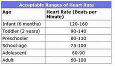 Normal Human Pulse Rate Chart Heart Rate Normal Range Heart Rate Zones