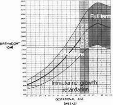 Gestational Size Chart Percentile Significance Of Birthweight For Gestational Age In