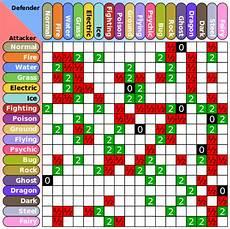 Pokemon Red Type Chart File Pokemon Type Chart Svg Wikipedia The Free Encyclopedia