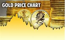 World Gold Price Live Chart Gold Spot Price Per Ounce Today Live Amp Historical Charts