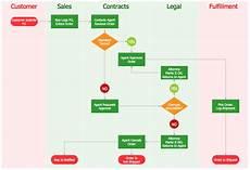 Processing Flow Chart Flowcharts Solution Conceptdraw Com