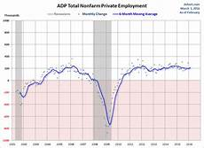 Adp Chart A Closer Look At The Latest Adp Employment Report