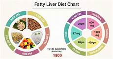 Liver Swelling Diet Chart Diet Chart For Fatty Liver Patient Fatty Liver Diet Chart