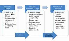Mod Capability Sponsor Organisation Chart Pmo Organization Change Management Ten Six Consulting