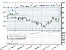 Xag Usd Live Chart Silver Price Chart Xag Rally Rips To Resistance At Fresh