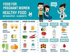 Best Diet During Pregnancy Chart Diet Chart During Pregnancy All Maternity Needs Under