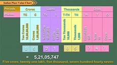 International Value Chart Indian Place Value Chart Youtube