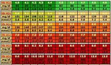 Hba1c Chart 25 Printable Blood Sugar Charts Normal High Low ᐅ