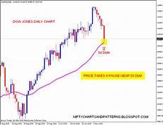Dow Jones Daily Chart Stock Market Chart Analysis Dow Jones Daily Chart With 50 Dma