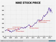 Nike Stock History Nike Stock Performance Ahead Of Major Sporting Event