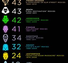 Horror Movie Body Count Chart Which Movie Maniac Has The Highest Body Count Find Out