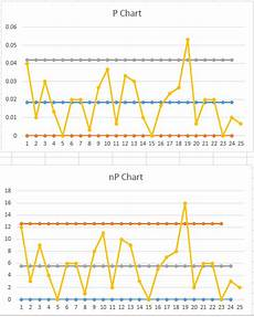 P Chart Vs C Chart P Chart And Np Chart Nicholas Conklin