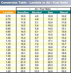 E85 Air Fuel Ratio Chart Lambda Chart Turbo Tech Questions