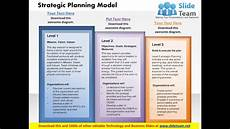Strategic Planning Powerpoint Template Strategy Planning Model Powerpoint Presentation Slide