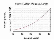 Flathead Catfish Length Weight Chart File Channel Catfish Weight Length Graph Jpg Wikimedia