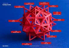 3d Printing Poster Design Guide To Professional 3d Printers Sculpteo Blog