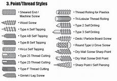Screw Thread Types Chart Machine Sheet Metal And Thread Cutting Thread Forming