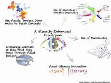 Visual Literacy Definitions Schools Need To Include More Visual Based Learning User