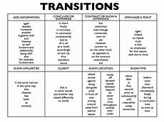Transitions In An Essay 025 List Of Transition Words For Writing 731722 Essay